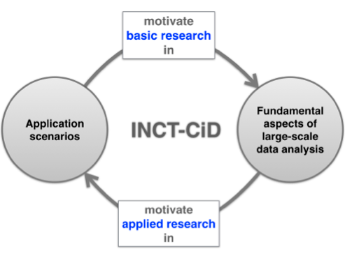 INCT CID motivation